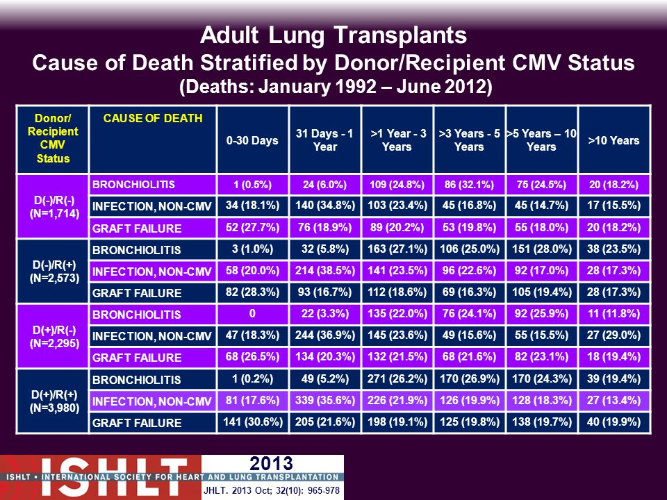 Adult Lung Transplants Cause of Death Stratified by Donor/Recipient CMV Status (Deaths: January 1992 – June 2012) Donor/ Recipient CMV Status CAUSE OF DEATH 0-30 Days 31 Days - 1 Year >1 Year - 3 Years >3 Years - 5 Years >5 Years – 10 Years >10 Years D(-)/R(-) (N=1,714) BRONCHIOLITIS1 (0.5%)24 (6.0%)109 (24.8%)86 (32.1%)75 (24.5%)20 (18.2%) INFECTION, NON-CMV34 (18.1%)140 (34.8%)103 (23.4%)45 (16.8%)45 (14.7%)17 (15.5%) GRAFT FAILURE52 (27.7%)76 (18.9%)89 (20.2%)53 (19.8%)55 (18.0%)20 (18.2%) D(-)/R(+) (N=2,573) BRONCHIOLITIS3 (1.0%)32 (5.8%)163 (27.1%)106 (25.0%)151 (28.0%)38 (23.5%) INFECTION, NON-CMV58 (20.0%)214 (38.5%)141 (23.5%)96 (22.6%)92 (17.0%)28 (17.3%) GRAFT FAILURE82 (28.3%)93 (16.7%)112 (18.6%)69 (16.3%)105 (19.4%)28 (17.3%) D(+)/R(-) (N=2,295) BRONCHIOLITIS022 (3.3%)135 (22.0%)76 (24.1%)92 (25.9%)11 (11.8%) INFECTION, NON-CMV47 (18.3%)244 (36.9%)145 (23.6%)49 (15.6%)55 (15.5%)27 (29.0%) GRAFT FAILURE68 (26.5%)134 (20.3%)132 (21.5%)68 (21.6%)82 (23.1%)18 (19.4%) D(+)/R(+) (N=3,980) BRONCHIOLITIS1 (0.2%)49 (5.2%)271 (26.2%)170 (26.9%)170 (24.3%)39 (19.4%) INFECTION, NON-CMV81 (17.6%)339 (35.6%)226 (21.9%)126 (19.9%)128 (18.3%)27 (13.4%) GRAFT FAILURE141 (30.6%)205 (21.6%)198 (19.1%)125 (19.8%)138 (19.7%)40 (19.9%) JHLT.