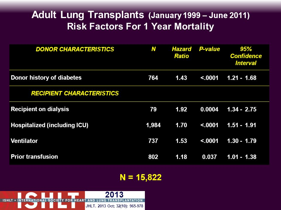 Adult Lung Transplants (January 1999 – June 2011) Risk Factors For 1 Year Mortality DONOR CHARACTERISTICSNHazard Ratio P-value95% Confidence Interval Donor history of diabetes 7641.43<.00011.21 -1.68 RECIPIENT CHARACTERISTICS Recipient on dialysis 791.920.00041.34 -2.75 Hospitalized (including ICU) 1,9841.70<.00011.51 -1.91 Ventilator 7371.53<.00011.30 -1.79 Prior transfusion 8021.180.0371.01 -1.38 N = 15,822 JHLT.