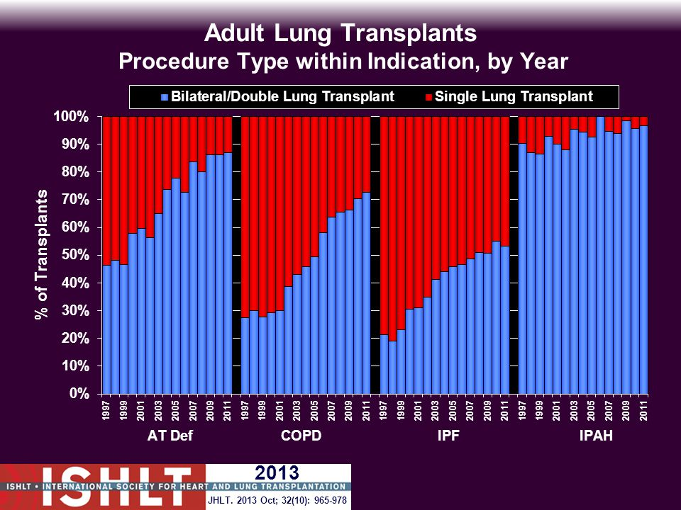 Adult Lung Transplants Procedure Type within Indication, by Year JHLT.