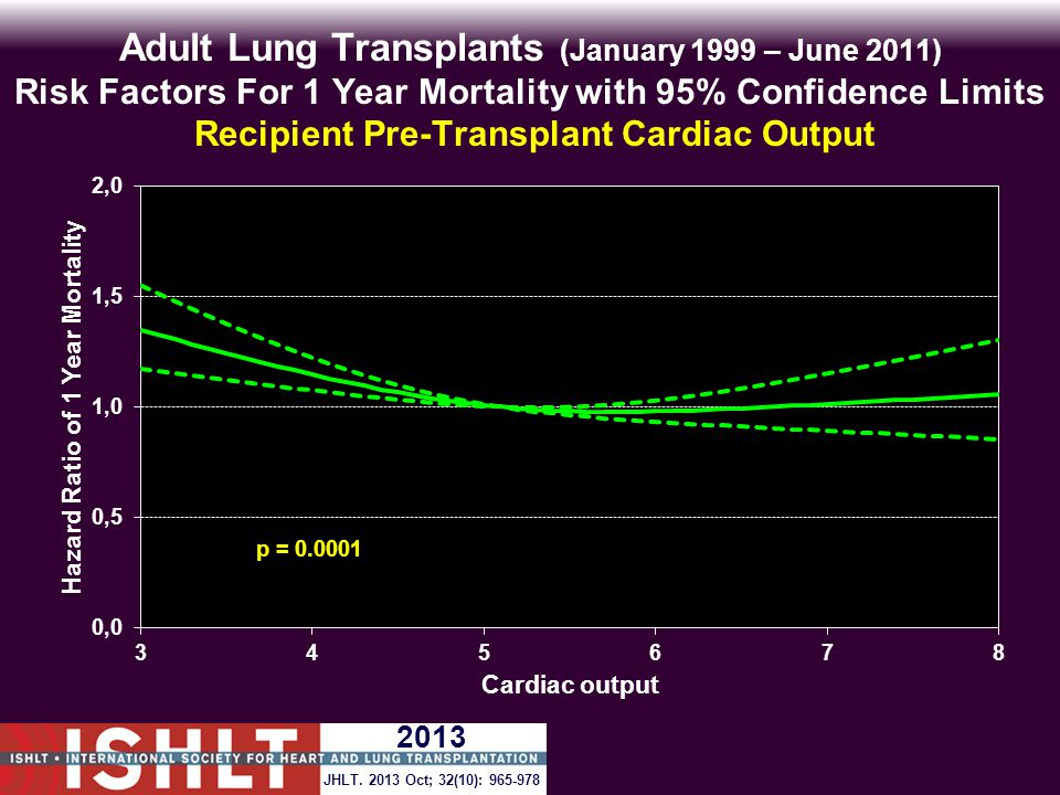 Adult Lung Transplants (January 1999 – June 2011) Risk Factors For 1 Year Mortality with 95% Confidence Limits Recipient Pre-Transplant Cardiac Output p = 0.0001 JHLT.