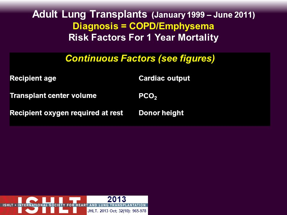 Adult Lung Transplants (January 1999 – June 2011) Diagnosis = COPD/Emphysema Risk Factors For 1 Year Mortality Continuous Factors (see figures) Recipient ageCardiac output Transplant center volumePCO 2 Recipient oxygen required at restDonor height JHLT.
