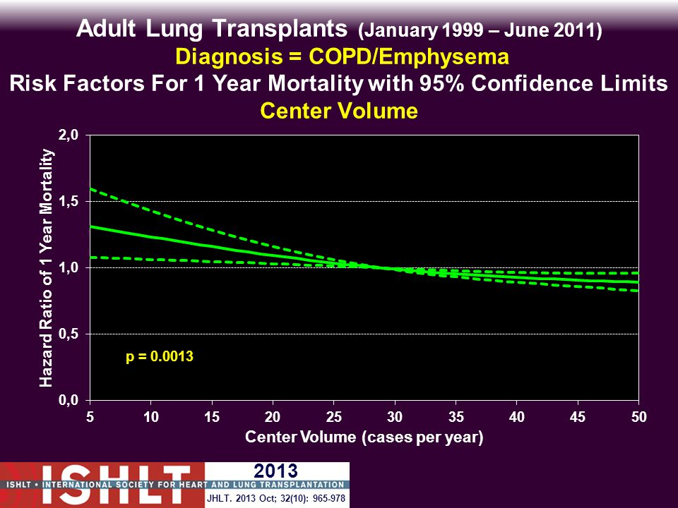 Adult Lung Transplants (January 1999 – June 2011) Diagnosis = COPD/Emphysema Risk Factors For 1 Year Mortality with 95% Confidence Limits Center Volume p = 0.0013 JHLT.