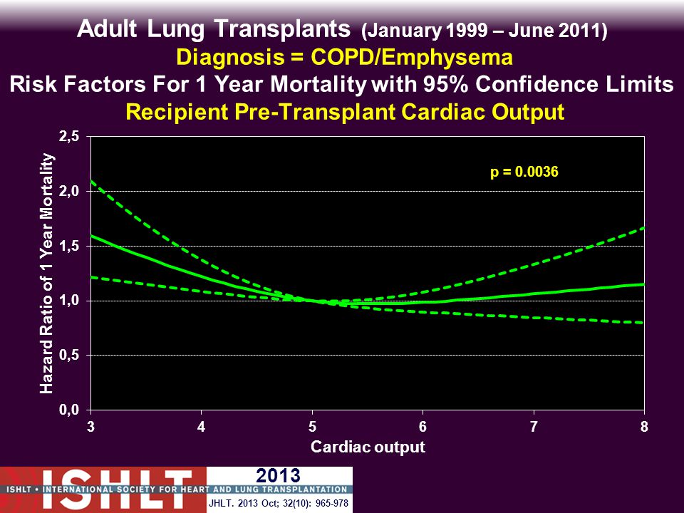 Adult Lung Transplants (January 1999 – June 2011) Diagnosis = COPD/Emphysema Risk Factors For 1 Year Mortality with 95% Confidence Limits Recipient Pre-Transplant Cardiac Output p = 0.0036 JHLT.
