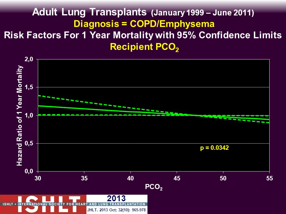 Adult Lung Transplants (January 1999 – June 2011) Diagnosis = COPD/Emphysema Risk Factors For 1 Year Mortality with 95% Confidence Limits Recipient PCO 2 p = 0.0342 JHLT.