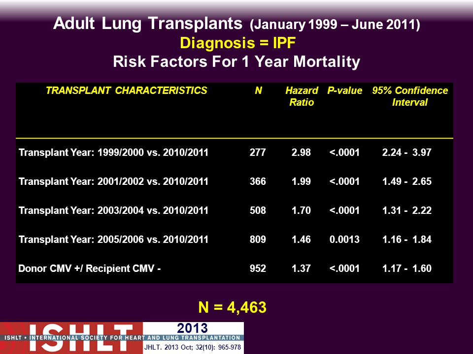 Adult Lung Transplants (January 1999 – June 2011) Diagnosis = IPF Risk Factors For 1 Year Mortality N = 4,463 TRANSPLANT CHARACTERISTICSNHazard Ratio P-value95% Confidence Interval Transplant Year: 1999/2000 vs.