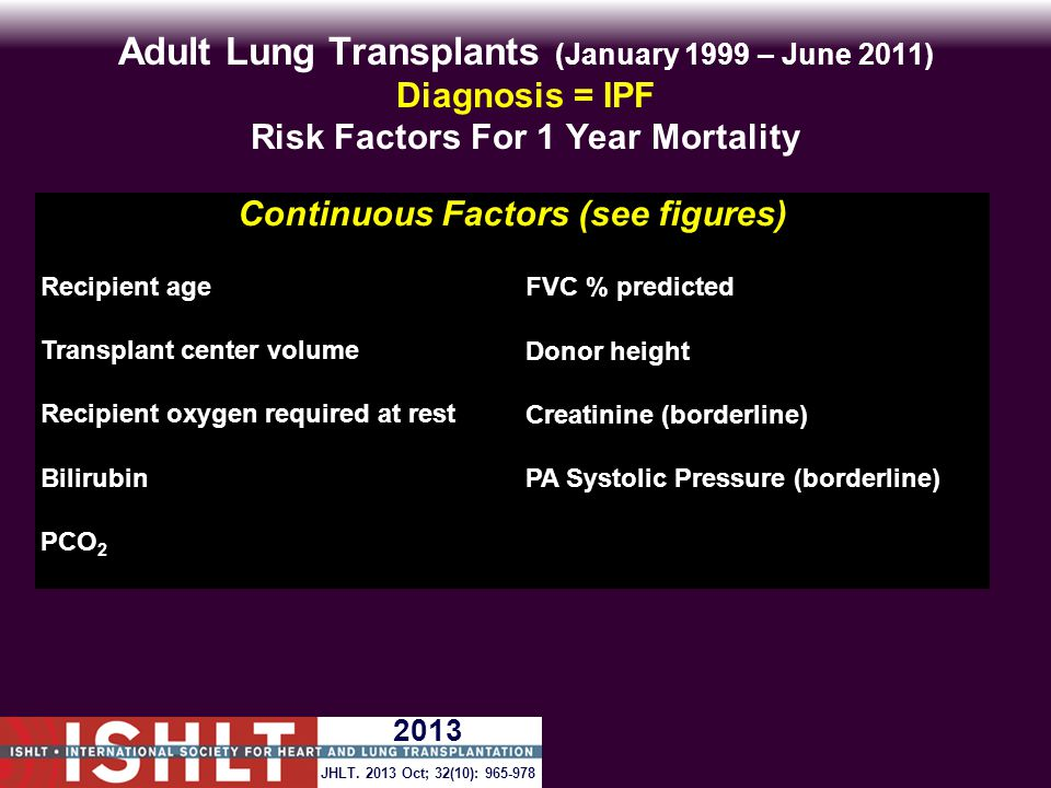 Adult Lung Transplants (January 1999 – June 2011) Diagnosis = IPF Risk Factors For 1 Year Mortality Continuous Factors (see figures) Recipient ageFVC % predicted Transplant center volumeDonor height Recipient oxygen required at restCreatinine (borderline) BilirubinPA Systolic Pressure (borderline) PCO 2 JHLT.