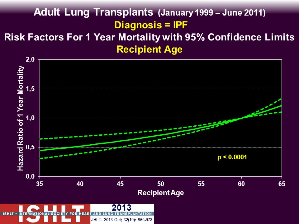 Adult Lung Transplants (January 1999 – June 2011) Diagnosis = IPF Risk Factors For 1 Year Mortality with 95% Confidence Limits Recipient Age p < 0.0001 JHLT.