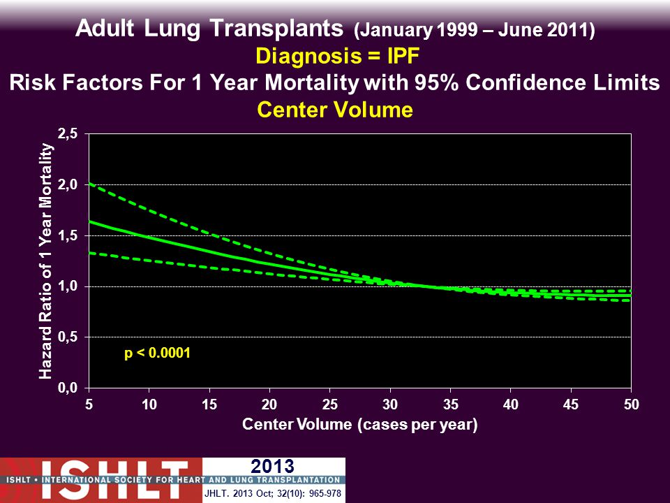 Adult Lung Transplants (January 1999 – June 2011) Diagnosis = IPF Risk Factors For 1 Year Mortality with 95% Confidence Limits Center Volume p < 0.0001 JHLT.