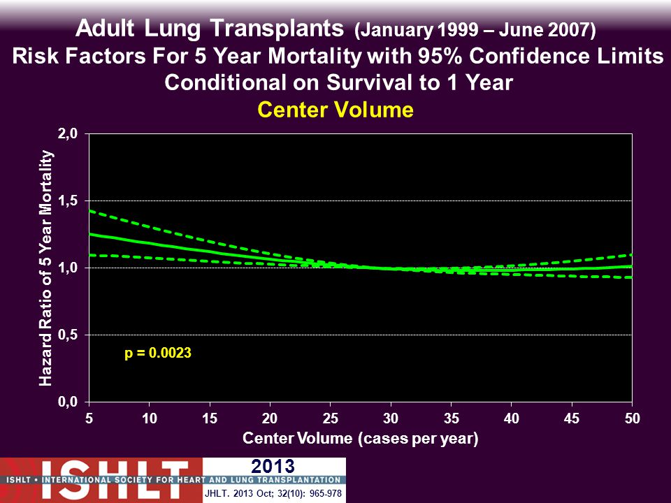 Adult Lung Transplants (January 1999 – June 2007) Risk Factors For 5 Year Mortality with 95% Confidence Limits Conditional on Survival to 1 Year Center Volume p = 0.0023 JHLT.