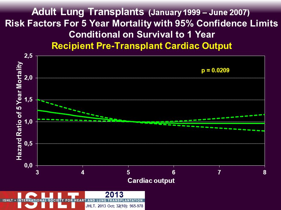 Adult Lung Transplants (January 1999 – June 2007) Risk Factors For 5 Year Mortality with 95% Confidence Limits Conditional on Survival to 1 Year Recipient Pre-Transplant Cardiac Output p = 0.0209 JHLT.