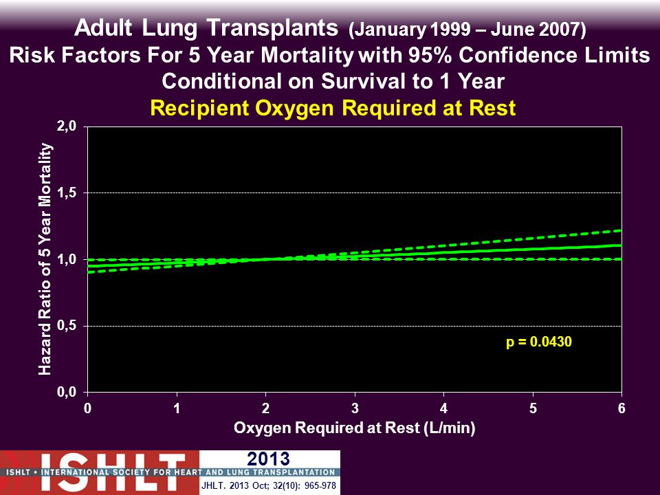Adult Lung Transplants (January 1999 – June 2007) Risk Factors For 5 Year Mortality with 95% Confidence Limits Conditional on Survival to 1 Year Recipient Oxygen Required at Rest p = 0.0430 JHLT.