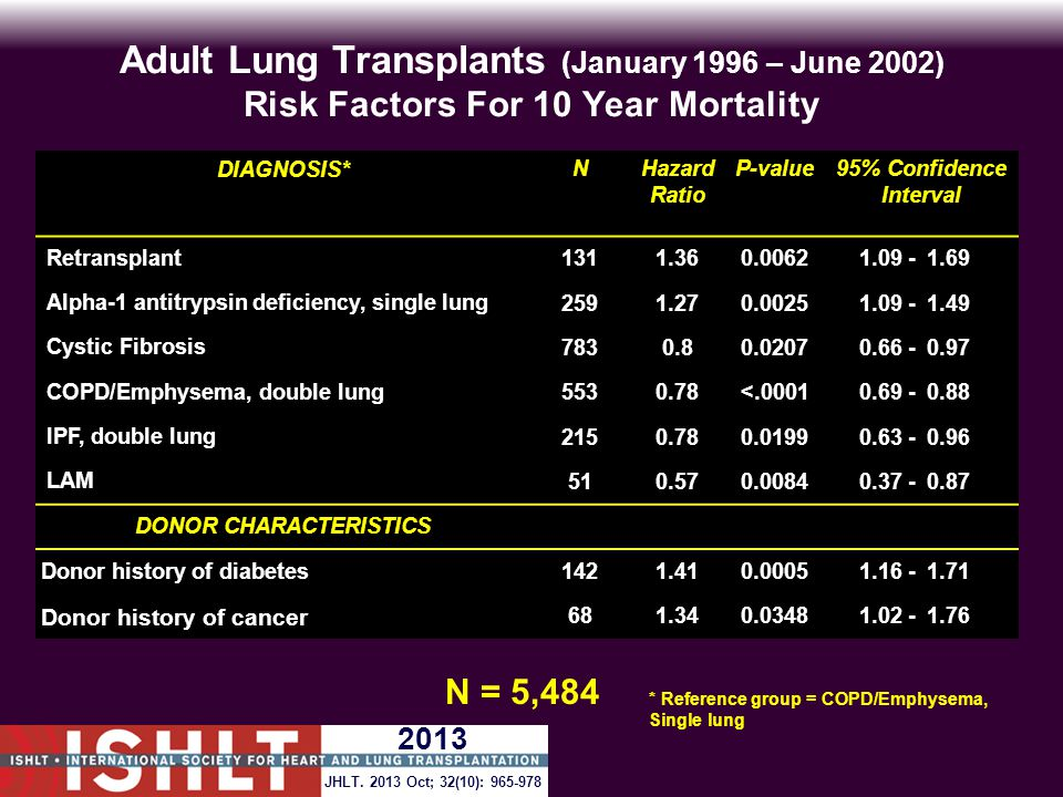 Adult Lung Transplants (January 1996 – June 2002) Risk Factors For 10 Year Mortality N = 5,484 DIAGNOSIS*NHazard Ratio P-value95% Confidence Interval Retransplant 1311.360.00621.09 -1.69 Alpha-1 antitrypsin deficiency, single lung 2591.270.00251.09 -1.49 Cystic Fibrosis 7830.80.02070.66 -0.97 COPD/Emphysema, double lung 5530.78<.00010.69 -0.88 IPF, double lung 2150.780.01990.63 -0.96 LAM 510.570.00840.37 -0.87 DONOR CHARACTERISTICS Donor history of diabetes 1421.410.00051.16 -1.71 Donor history of cancer 681.340.03481.02 -1.76 * Reference group = COPD/Emphysema, Single lung JHLT.