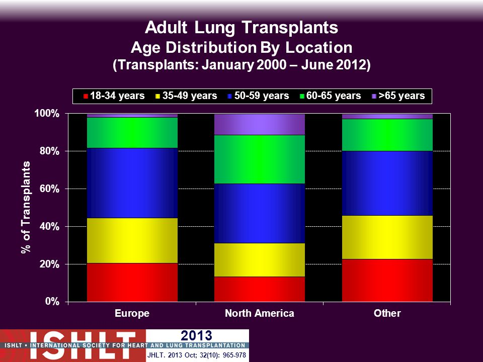 Adult Lung Transplants Age Distribution By Location (Transplants: January 2000 – June 2012) JHLT. 2013 Oct; 32(10): 965-978 2013