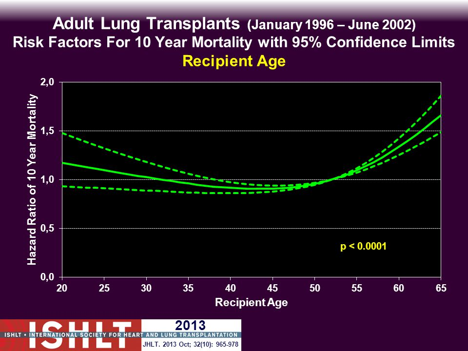 Adult Lung Transplants (January 1996 – June 2002) Risk Factors For 10 Year Mortality with 95% Confidence Limits Recipient Age p < 0.0001 JHLT.