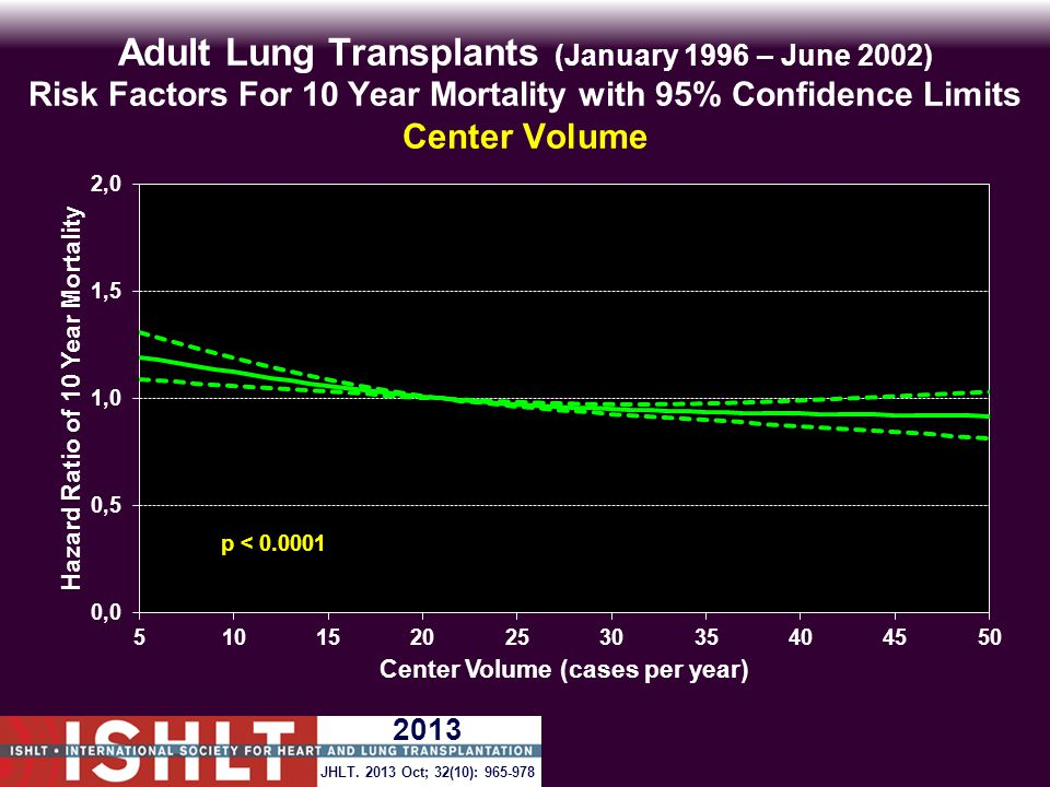 Adult Lung Transplants (January 1996 – June 2002) Risk Factors For 10 Year Mortality with 95% Confidence Limits Center Volume p < 0.0001 JHLT.