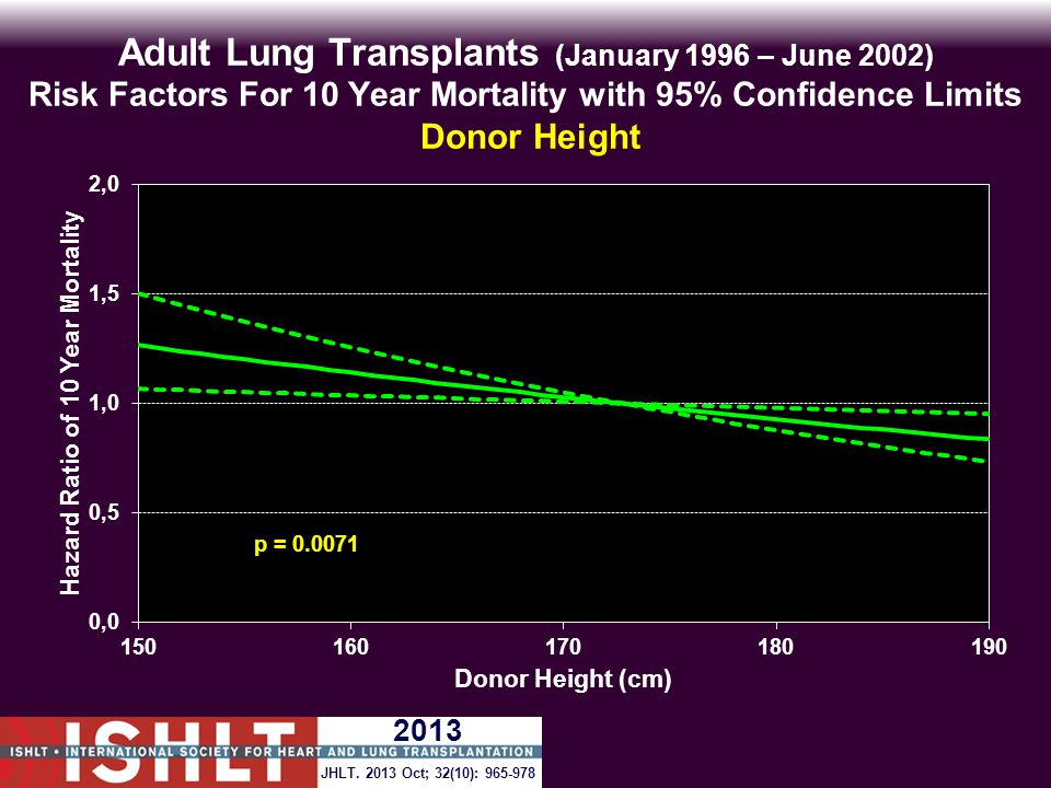 Adult Lung Transplants (January 1996 – June 2002) Risk Factors For 10 Year Mortality with 95% Confidence Limits Donor Height p = 0.0071 JHLT.