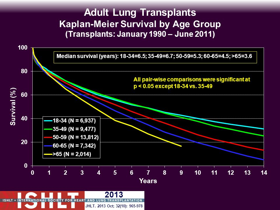 Adult Lung Transplants Kaplan-Meier Survival by Age Group (Transplants: January 1990 – June 2011) All pair-wise comparisons were significant at p < 0.05 except 18-34 vs.