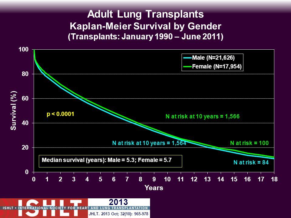 Adult Lung Transplants Kaplan-Meier Survival by Gender (Transplants: January 1990 – June 2011) p < 0.0001 N at risk = 100 N at risk = 84 JHLT.