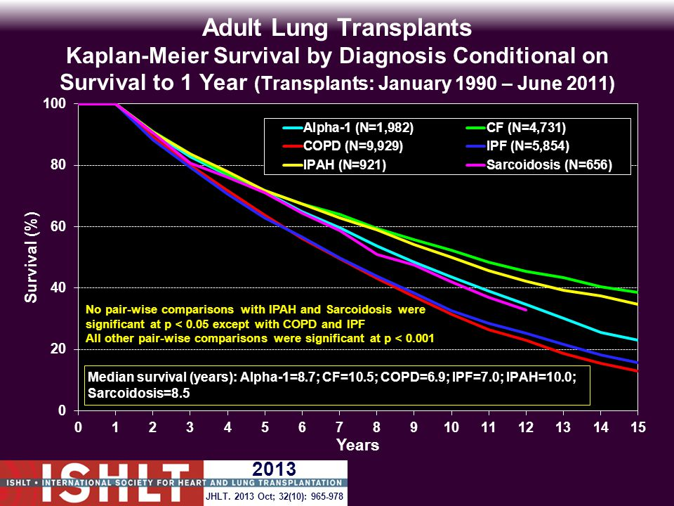 Adult Lung Transplants Kaplan-Meier Survival by Diagnosis Conditional on Survival to 1 Year (Transplants: January 1990 – June 2011) No pair-wise comparisons with IPAH and Sarcoidosis were significant at p < 0.05 except with COPD and IPF All other pair-wise comparisons were significant at p < 0.001 JHLT.