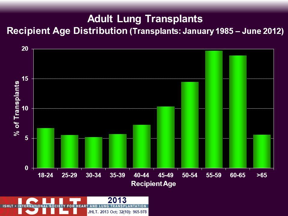Adult Lung Transplants Recipient Age Distribution (Transplants: January 1985 – June 2012) JHLT.