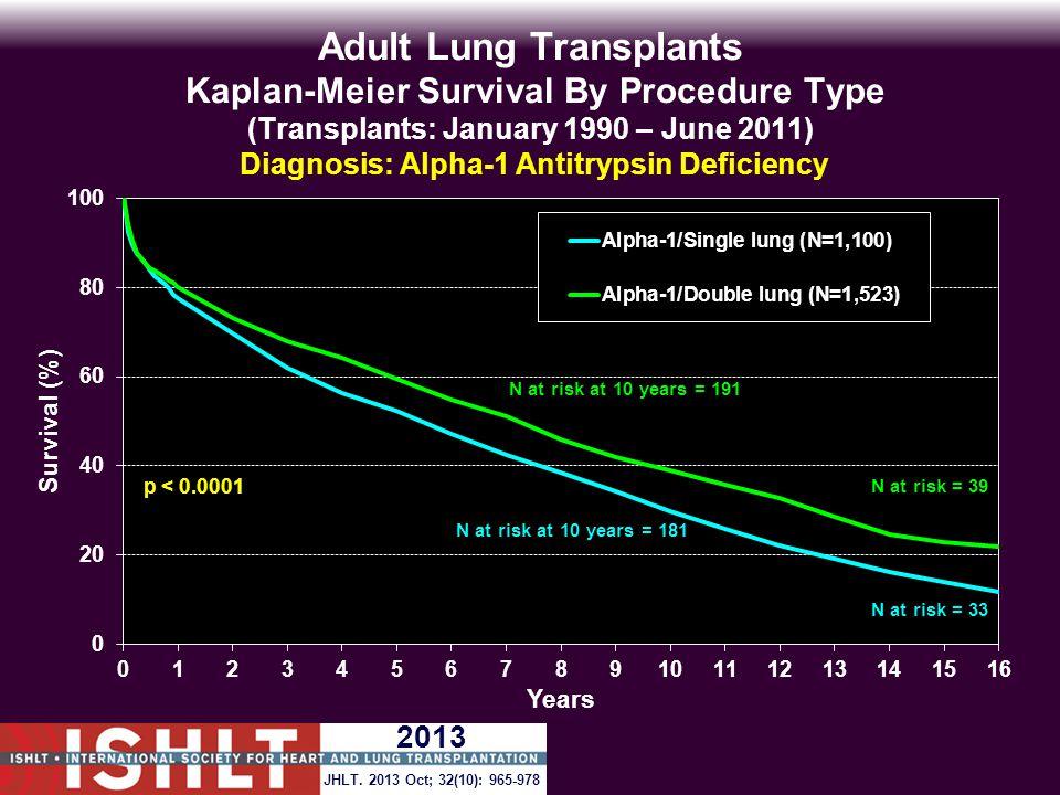 Adult Lung Transplants Kaplan-Meier Survival By Procedure Type (Transplants: January 1990 – June 2011) Diagnosis: Alpha-1 Antitrypsin Deficiency p < 0.0001 JHLT.