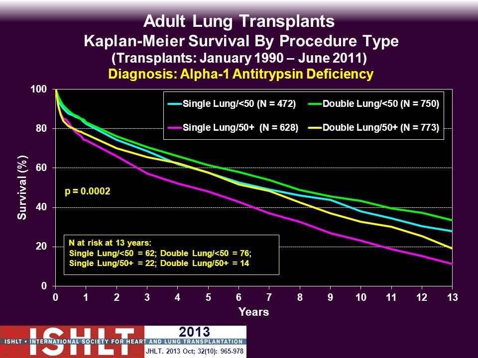 Adult Lung Transplants Kaplan-Meier Survival By Procedure Type (Transplants: January 1990 – June 2011) Diagnosis: Alpha-1 Antitrypsin Deficiency p = 0.0002 JHLT.