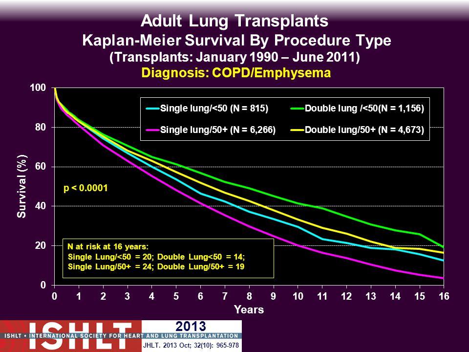 Adult Lung Transplants Kaplan-Meier Survival By Procedure Type (Transplants: January 1990 – June 2011) Diagnosis: COPD/Emphysema p < 0.0001 JHLT.