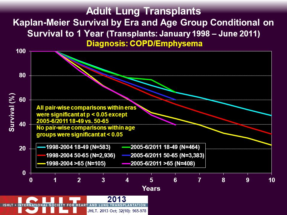 Adult Lung Transplants Kaplan-Meier Survival by Era and Age Group Conditional on Survival to 1 Year (Transplants: January 1998 – June 2011) Diagnosis: COPD/Emphysema All pair-wise comparisons within eras were significant at p < 0.05 except 2005-6/2011 18-49 vs.