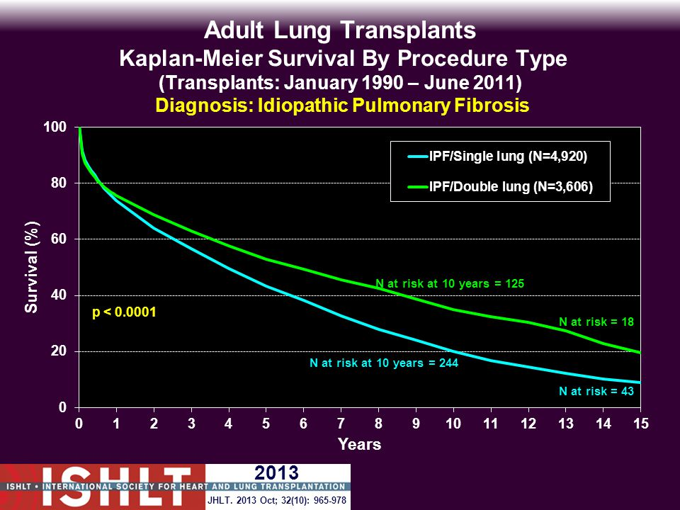 Adult Lung Transplants Kaplan-Meier Survival By Procedure Type (Transplants: January 1990 – June 2011) Diagnosis: Idiopathic Pulmonary Fibrosis p < 0.0001 JHLT.