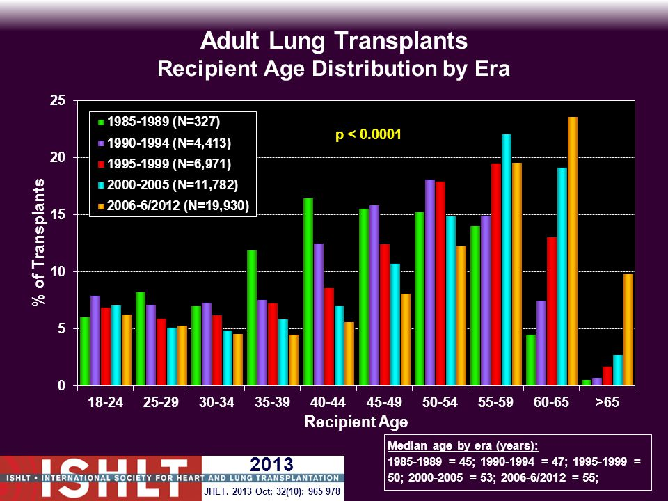 Adult Lung Transplants Recipient Age Distribution by Era Median age by era (years): 1985-1989 = 45; 1990-1994 = 47; 1995-1999 = 50; 2000-2005 = 53; 2006-6/2012 = 55; JHLT.