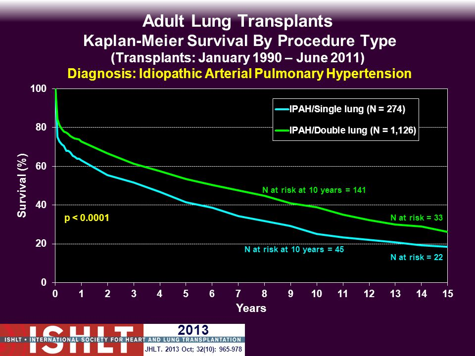 Adult Lung Transplants Kaplan-Meier Survival By Procedure Type (Transplants: January 1990 – June 2011) Diagnosis: Idiopathic Arterial Pulmonary Hypertension p < 0.0001 JHLT.