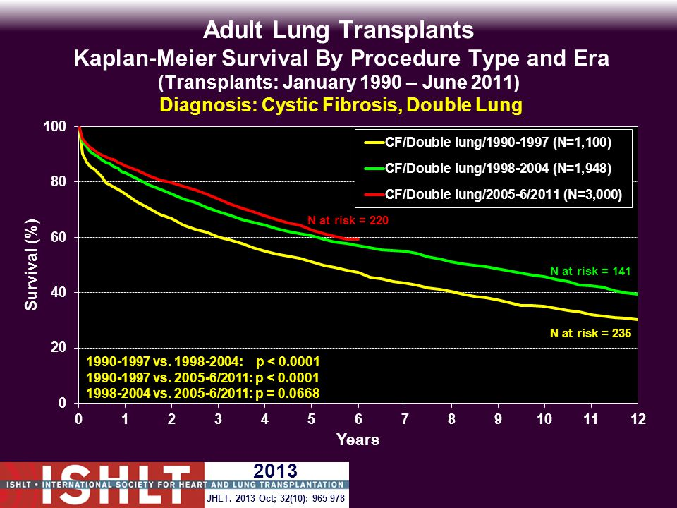 Adult Lung Transplants Kaplan-Meier Survival By Procedure Type and Era (Transplants: January 1990 – June 2011) Diagnosis: Cystic Fibrosis, Double Lung 1990-1997 vs.