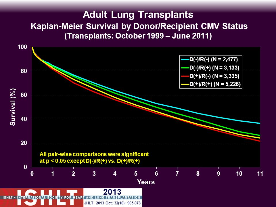 Adult Lung Transplants Kaplan-Meier Survival by Donor/Recipient CMV Status (Transplants: October 1999 – June 2011) All pair-wise comparisons were significant at p < 0.05 except D(-)/R(+) vs.
