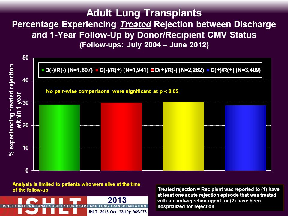 Adult Lung Transplants Percentage Experiencing Treated Rejection between Discharge and 1-Year Follow-Up by Donor/Recipient CMV Status (Follow-ups: July 2004 – June 2012) Analysis is limited to patients who were alive at the time of the follow-up Treated rejection = Recipient was reported to (1) have at least one acute rejection episode that was treated with an anti-rejection agent; or (2) have been hospitalized for rejection.