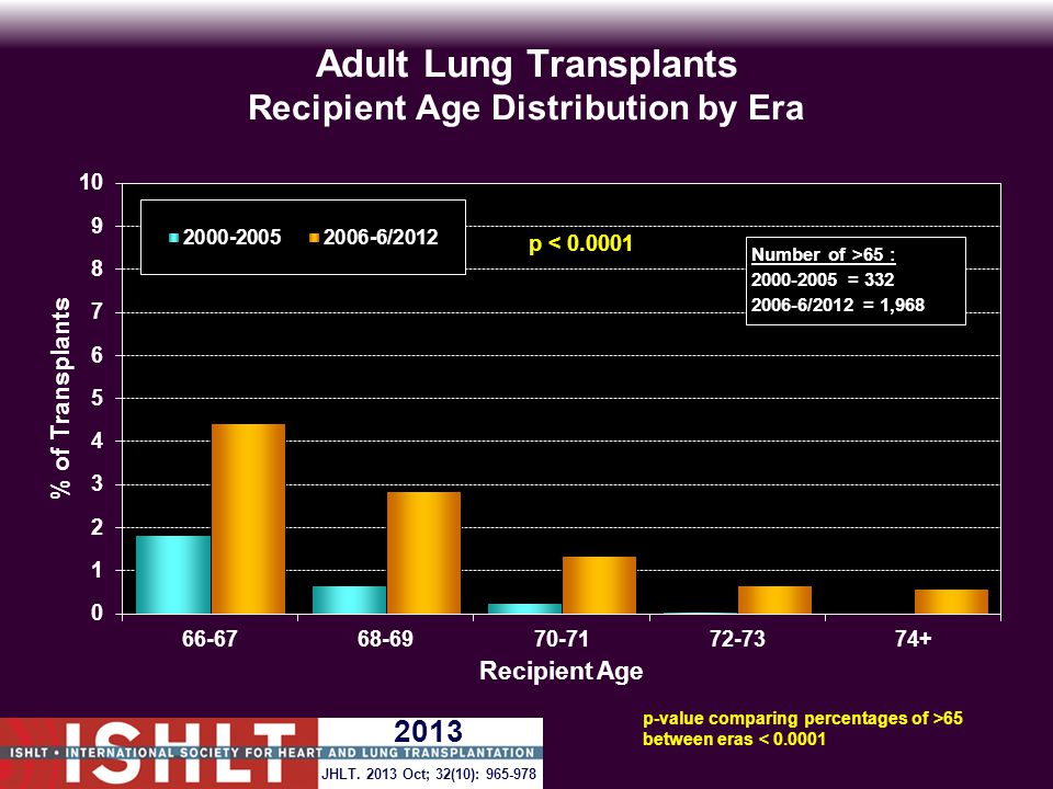 Adult Lung Transplants Recipient Age Distribution by Era Number of >65 : 2000-2005 = 332 2006-6/2012 = 1,968 p-value comparing percentages of >65 between eras < 0.0001 JHLT.