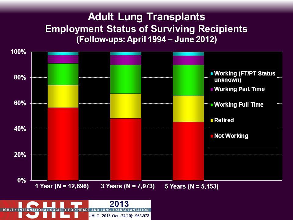 Adult Lung Transplants Employment Status of Surviving Recipients (Follow-ups: April 1994 – June 2012) JHLT.