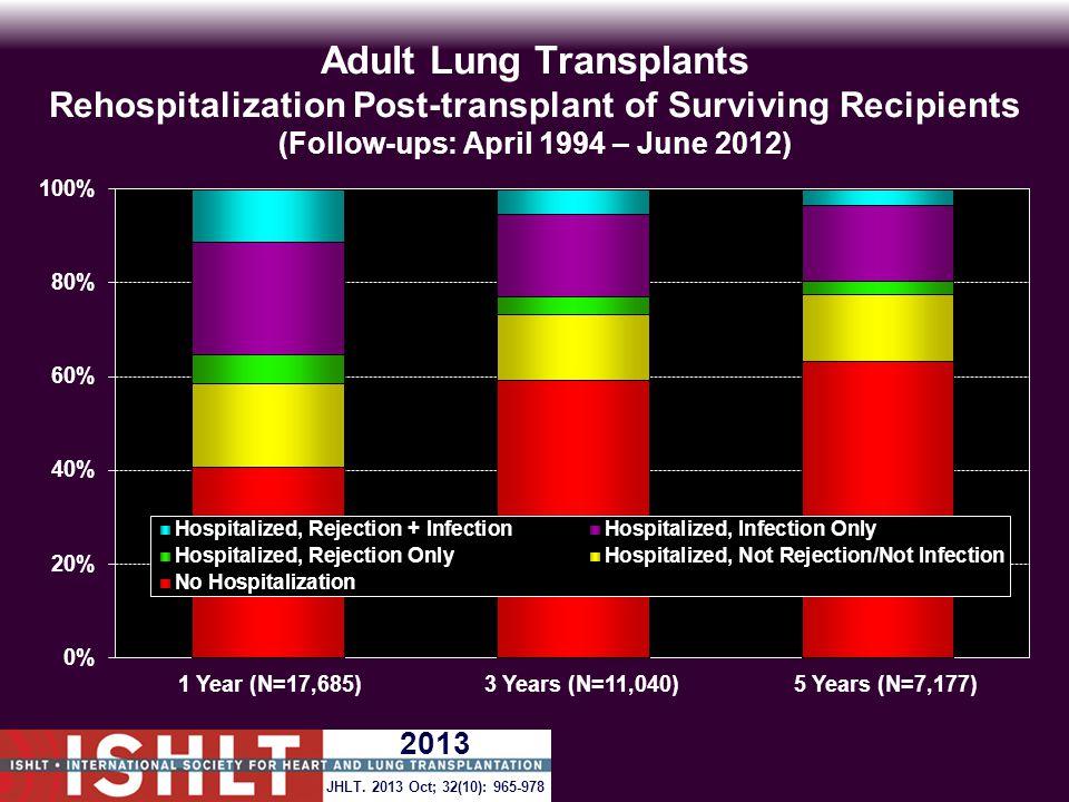 Adult Lung Transplants Rehospitalization Post-transplant of Surviving Recipients (Follow-ups: April 1994 – June 2012) JHLT.