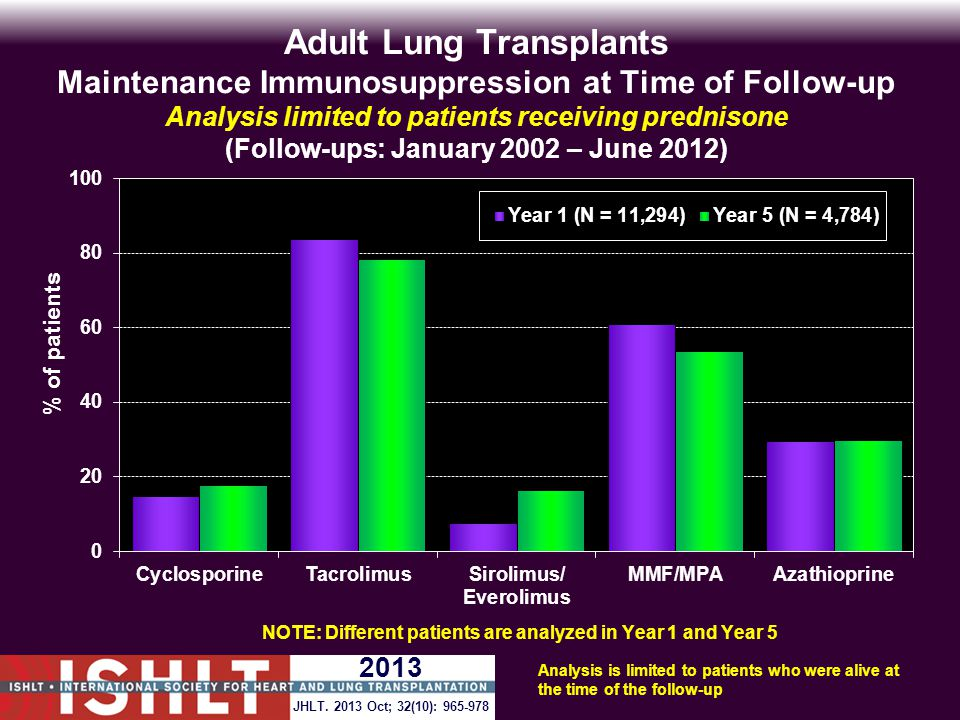Adult Lung Transplants Maintenance Immunosuppression at Time of Follow-up Analysis limited to patients receiving prednisone (Follow-ups: January 2002 – June 2012) Analysis is limited to patients who were alive at the time of the follow-up JHLT.