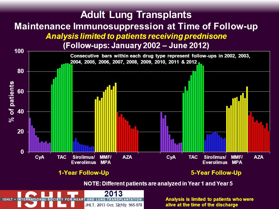 Analysis is limited to patients who were alive at the time of the discharge Adult Lung Transplants Maintenance Immunosuppression at Time of Follow-up Analysis limited to patients receiving prednisone (Follow-ups: January 2002 – June 2012) NOTE: Different patients are analyzed in Year 1 and Year 5 JHLT.