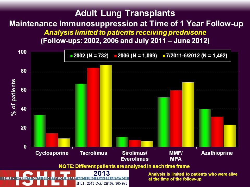 Adult Lung Transplants Maintenance Immunosuppression at Time of 1 Year Follow-up Analysis limited to patients receiving prednisone (Follow-ups: 2002, 2006 and July 2011 – June 2012) Analysis is limited to patients who were alive at the time of the follow-up NOTE: Different patients are analyzed in each time frame JHLT.