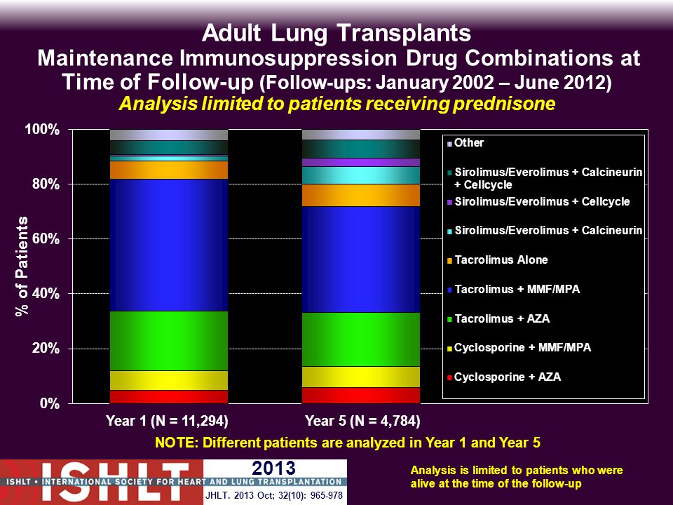 Adult Lung Transplants Maintenance Immunosuppression Drug Combinations at Time of Follow-up (Follow-ups: January 2002 – June 2012) Analysis limited to patients receiving prednisone Analysis is limited to patients who were alive at the time of the follow-up NOTE: Different patients are analyzed in Year 1 and Year 5 JHLT.
