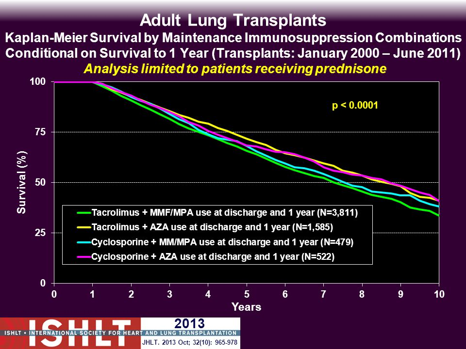 Adult Lung Transplants Kaplan-Meier Survival by Maintenance Immunosuppression Combinations Conditional on Survival to 1 Year (Transplants: January 2000 – June 2011) Analysis limited to patients receiving prednisone p < 0.0001 JHLT.