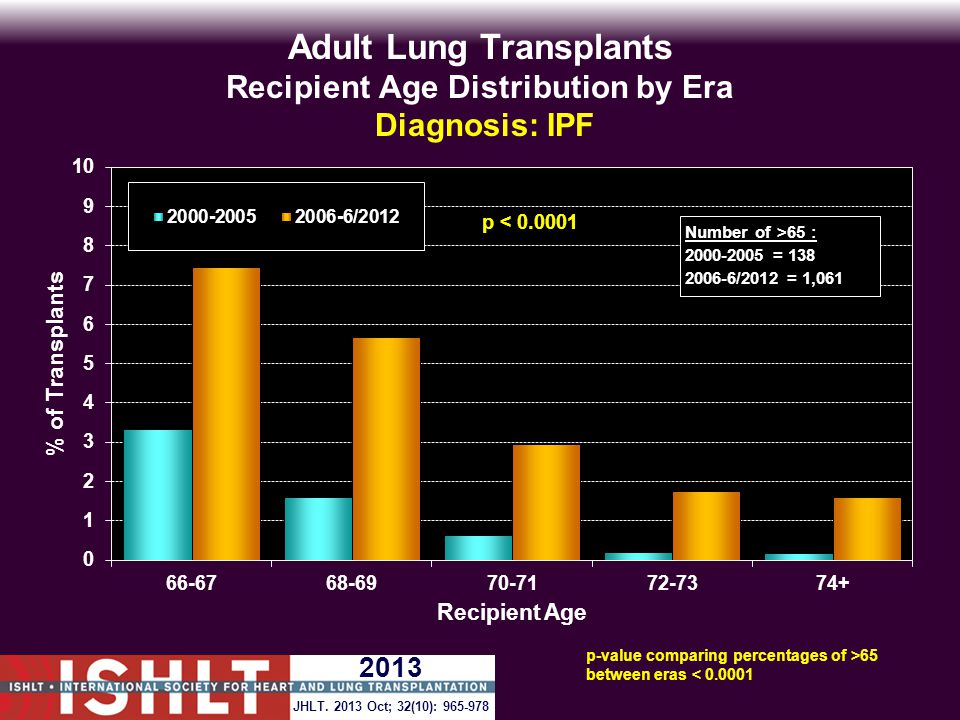 Adult Lung Transplants Recipient Age Distribution by Era Diagnosis: IPF Number of >65 : 2000-2005 = 138 2006-6/2012 = 1,061 p-value comparing percentages of >65 between eras < 0.0001 JHLT.