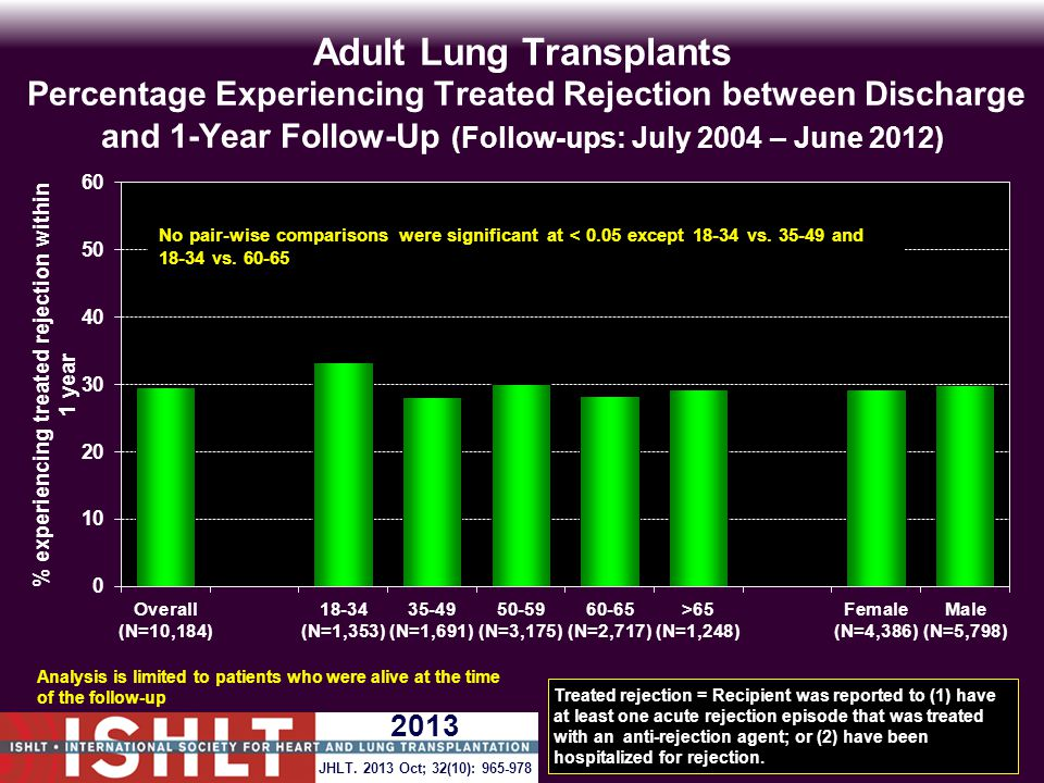 Adult Lung Transplants Percentage Experiencing Treated Rejection between Discharge and 1-Year Follow-Up (Follow-ups: July 2004 – June 2012) Analysis is limited to patients who were alive at the time of the follow-up Treated rejection = Recipient was reported to (1) have at least one acute rejection episode that was treated with an anti-rejection agent; or (2) have been hospitalized for rejection.
