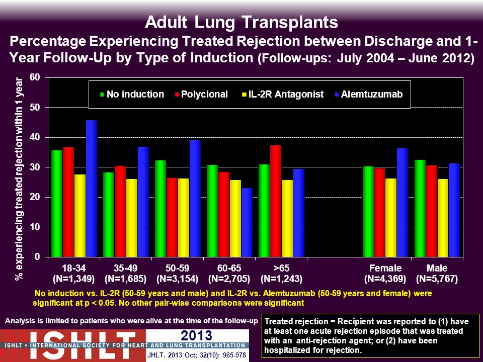 Adult Lung Transplants Percentage Experiencing Treated Rejection between Discharge and 1- Year Follow-Up by Type of Induction (Follow-ups: July 2004 – June 2012) Analysis is limited to patients who were alive at the time of the follow-up Treated rejection = Recipient was reported to (1) have at least one acute rejection episode that was treated with an anti-rejection agent; or (2) have been hospitalized for rejection.