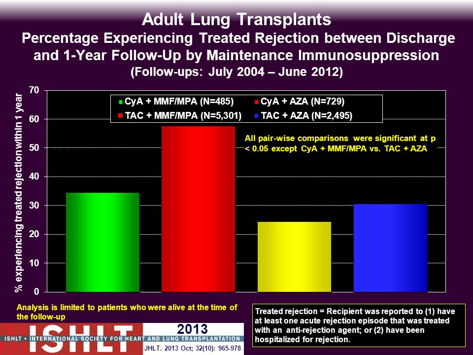 Adult Lung Transplants Percentage Experiencing Treated Rejection between Discharge and 1-Year Follow-Up by Maintenance Immunosuppression (Follow-ups: July 2004 – June 2012) Analysis is limited to patients who were alive at the time of the follow-up Treated rejection = Recipient was reported to (1) have at least one acute rejection episode that was treated with an anti-rejection agent; or (2) have been hospitalized for rejection.