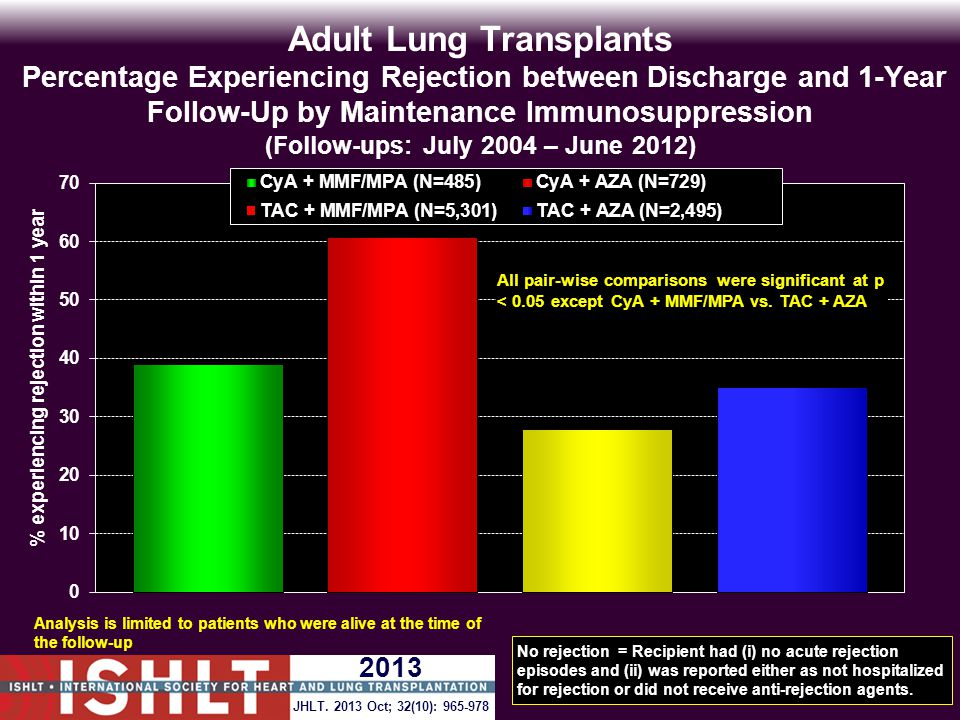 Adult Lung Transplants Percentage Experiencing Rejection between Discharge and 1-Year Follow-Up by Maintenance Immunosuppression (Follow-ups: July 2004 – June 2012) Analysis is limited to patients who were alive at the time of the follow-up No rejection = Recipient had (i) no acute rejection episodes and (ii) was reported either as not hospitalized for rejection or did not receive anti-rejection agents.