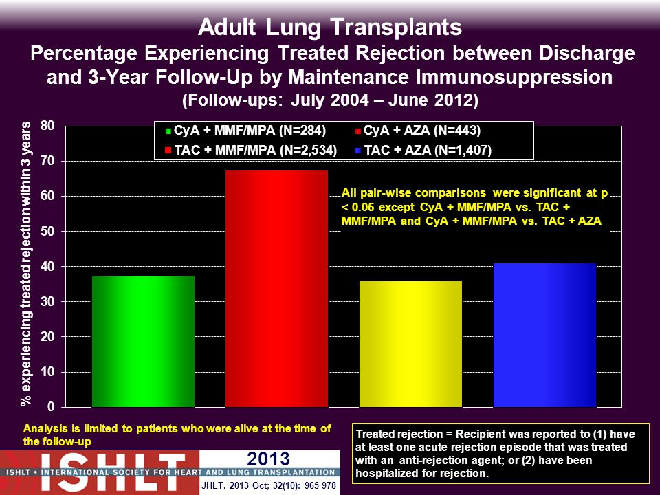 Adult Lung Transplants Percentage Experiencing Treated Rejection between Discharge and 3-Year Follow-Up by Maintenance Immunosuppression (Follow-ups: July 2004 – June 2012) Analysis is limited to patients who were alive at the time of the follow-up Treated rejection = Recipient was reported to (1) have at least one acute rejection episode that was treated with an anti-rejection agent; or (2) have been hospitalized for rejection.