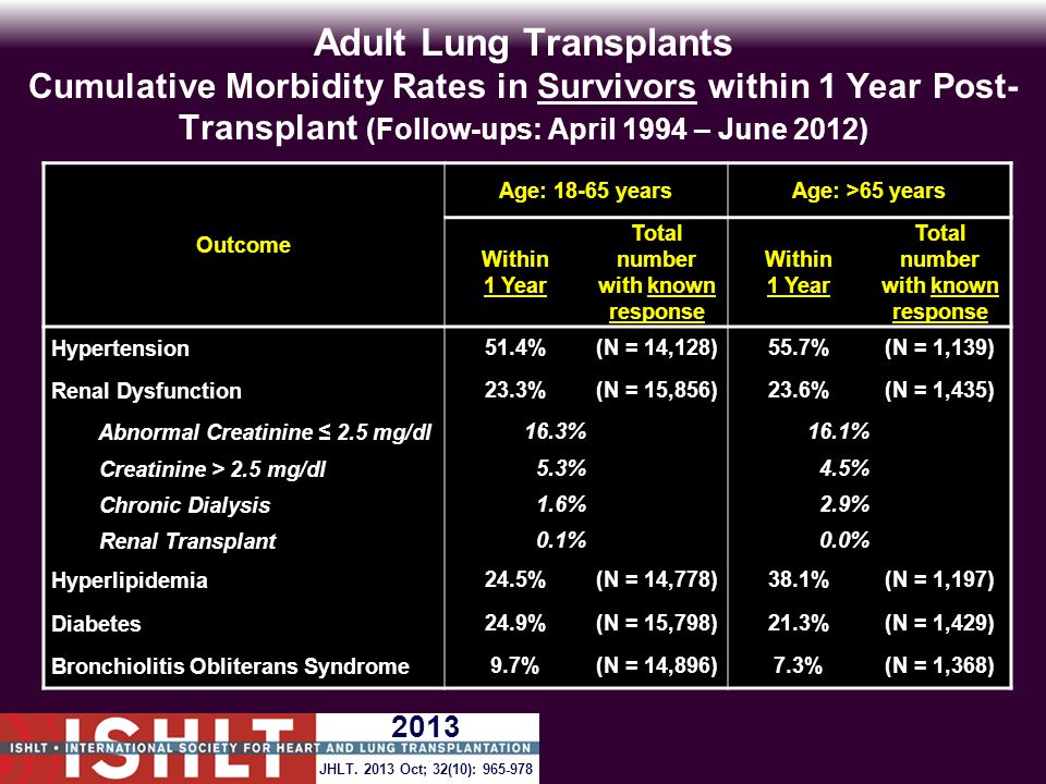 Adult Lung Transplants Cumulative Morbidity Rates in Survivors within 1 Year Post- Transplant (Follow-ups: April 1994 – June 2012) Outcome Age: 18-65 yearsAge: >65 years Within 1 Year Total number with known response Within 1 Year Total number with known response Hypertension51.4%(N = 14,128)55.7%(N = 1,139) Renal Dysfunction23.3%(N = 15,856)23.6%(N = 1,435) Abnormal Creatinine ≤ 2.5 mg/dl16.3% 16.1% Creatinine > 2.5 mg/dl5.3% 4.5% Chronic Dialysis1.6% 2.9% Renal Transplant0.1% 0.0% Hyperlipidemia24.5%(N = 14,778)38.1%(N = 1,197) Diabetes24.9%(N = 15,798)21.3%(N = 1,429) Bronchiolitis Obliterans Syndrome9.7%(N = 14,896)7.3%(N = 1,368) JHLT.
