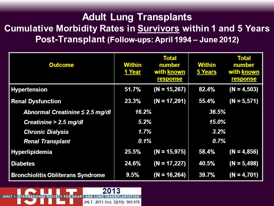 Adult Lung Transplants Cumulative Morbidity Rates in Survivors within 1 and 5 Years Post-Transplant (Follow-ups: April 1994 – June 2012) OutcomeWithin 1 Year Total number with known response Within 5 Years Total number with known response Hypertension51.7%(N = 15,267)82.4%(N = 4,503) Renal Dysfunction23.3%(N = 17,291)55.4%(N = 5,571) Abnormal Creatinine ≤ 2.5 mg/dl16.2% 36.5% Creatinine > 2.5 mg/dl5.2% 15.0% Chronic Dialysis1.7% 3.2% Renal Transplant0.1% 0.7% Hyperlipidemia25.5%(N = 15,975)58.4%(N = 4,856) Diabetes24.6%(N = 17,227)40.5%(N = 5,498) Bronchiolitis Obliterans Syndrome9.5%(N = 16,264)39.7%(N = 4,701) JHLT.